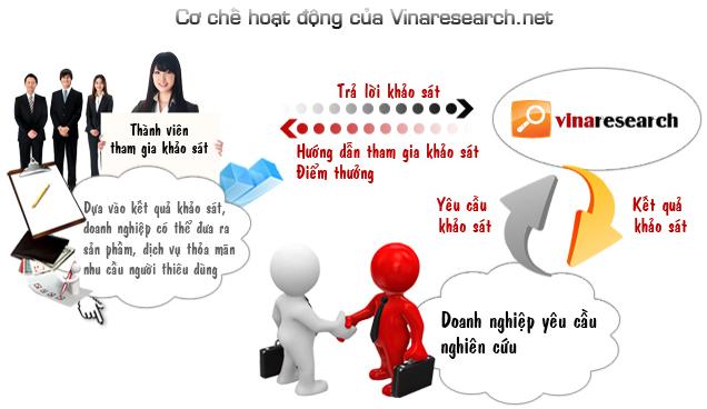 KIẾM TIỀN VỚI VINARESEACH NHẬN ĐƯỢC THỂ ĐT 20k (Gữi vào Email) Vinaresearch31