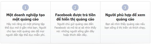 quang cao Facebook 2 Hướng dẫn tạo quảng cáo Facebook chi tiết